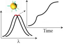 Biiosensing-Graph